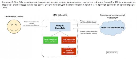 Каптча больше не нужна: модуль сервиса CleanTalk